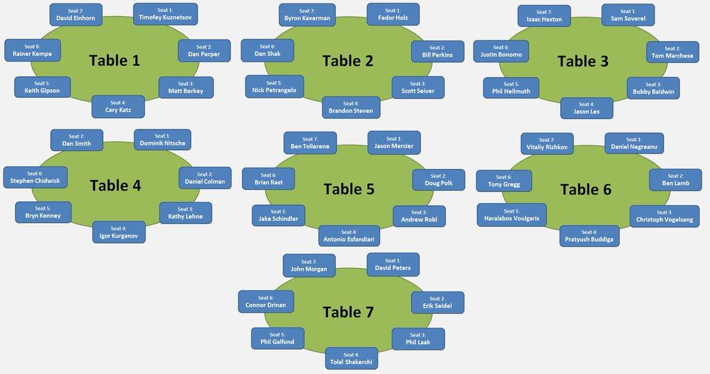 Scegliere il tavolo41108